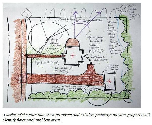 Atlanta landscape design